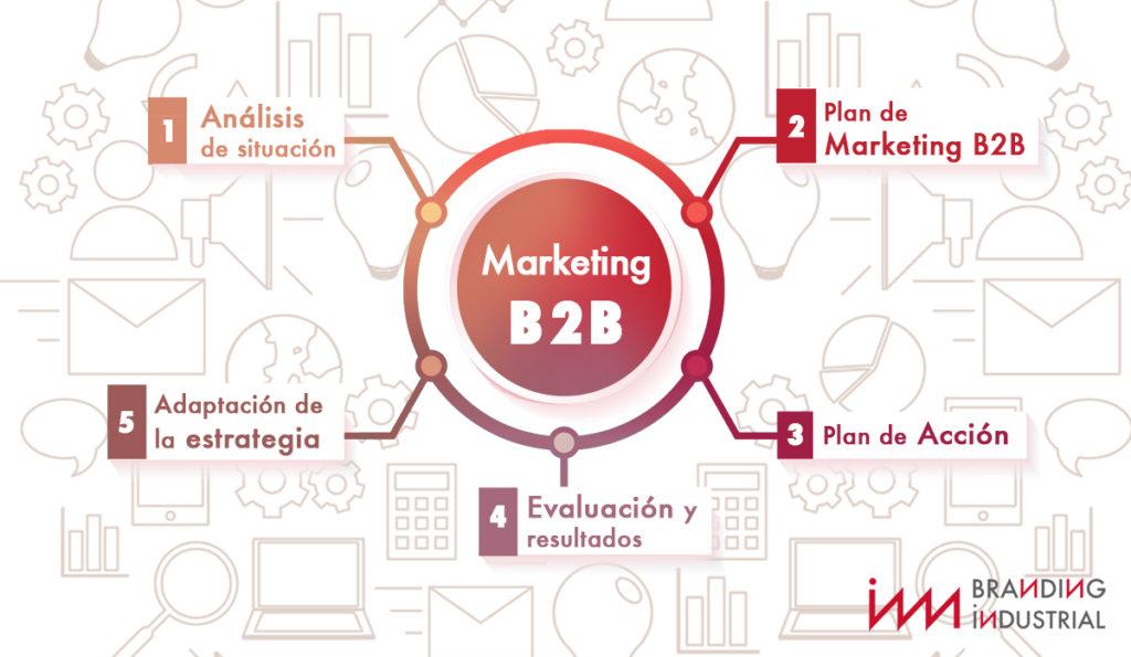 BI_Marketing_visual