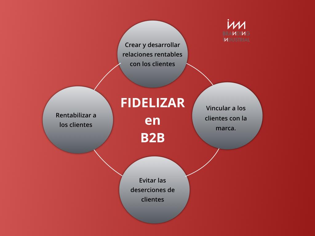 Objetivos fidelización B2B