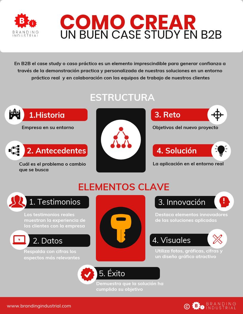 case studies en B2B-brandingindustrial